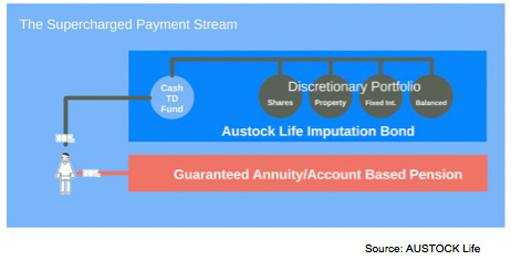 Austock imputation bond investment options